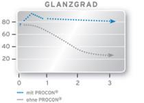 Procon, Glanz, Veredelung